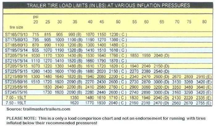 Preventing trailer tire failures